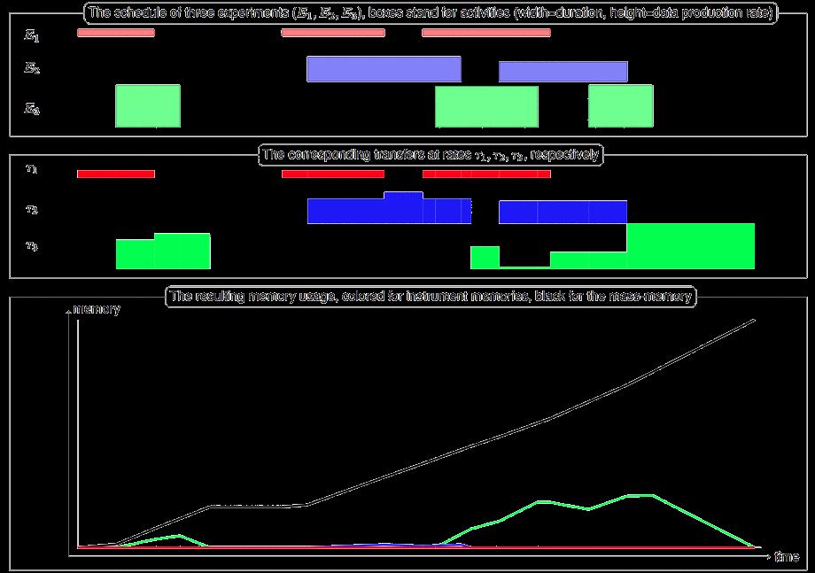 Philae's data transfers